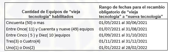 referencia de fechas
